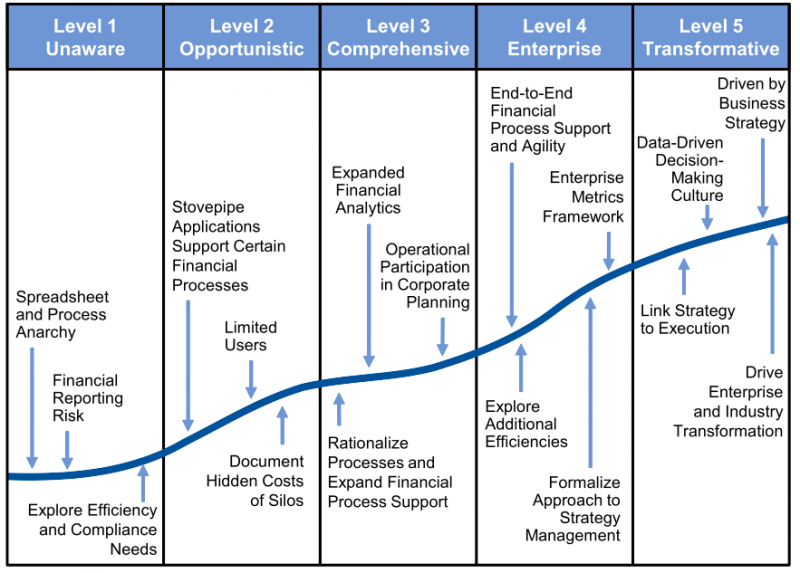 Gartner it management process maturity model