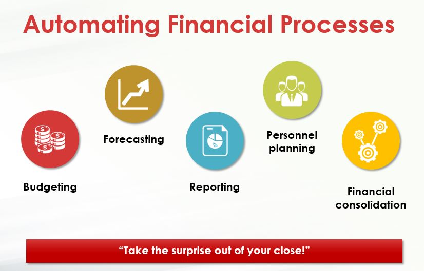 Automating Financial Processes
